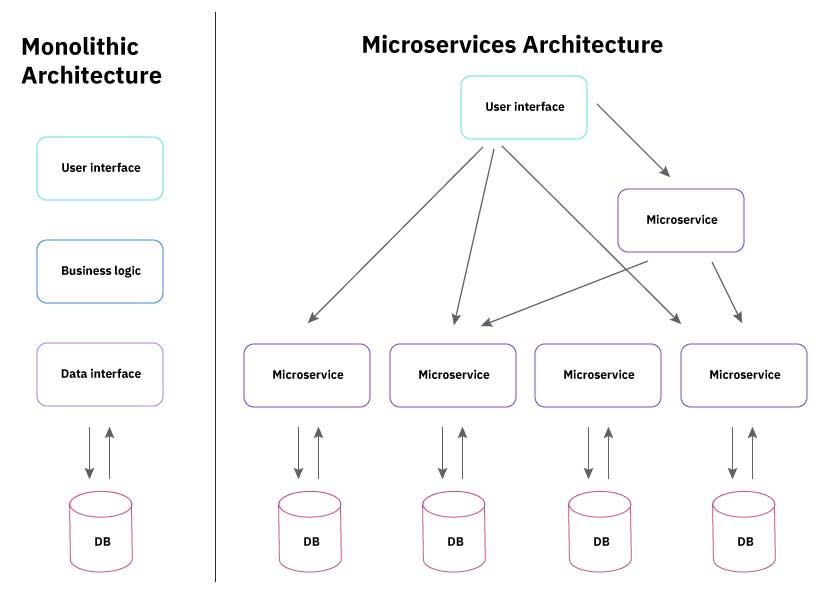 A schematic representation of the differences between monolithic and microservices architecture
