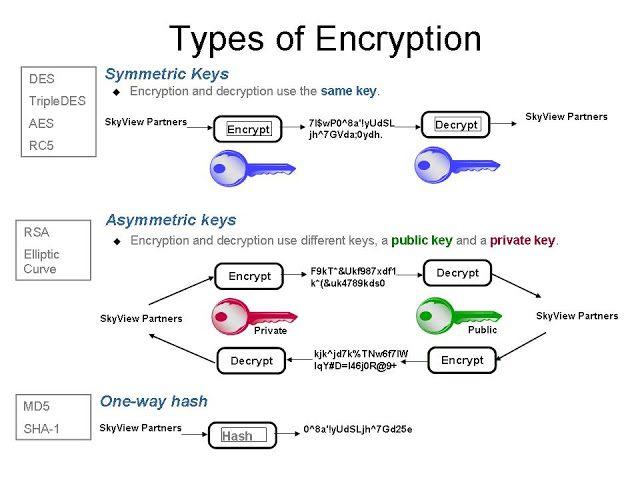 Types of encryption schema