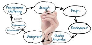 An image of a hand writing different project development terms such as design, analysis, quality assurance, etc.
