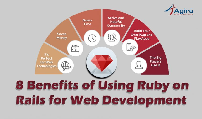 An infographic describing the 8 benefits of using Ruby on Rails