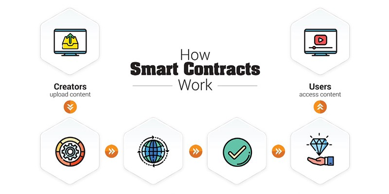 An infographic showing how Smart Contracts work