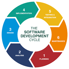 An illustration of the software development cycle