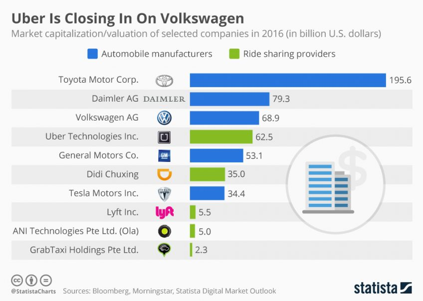 Market capitalization value of car manufacturers in 2016