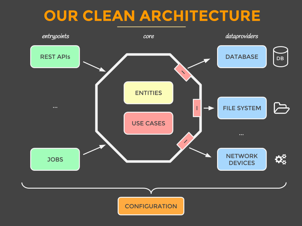 a diagram illustrating clean architecture