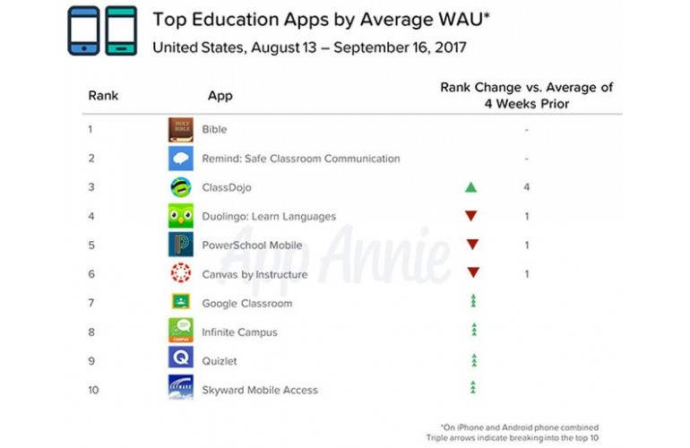 A list of top education apps