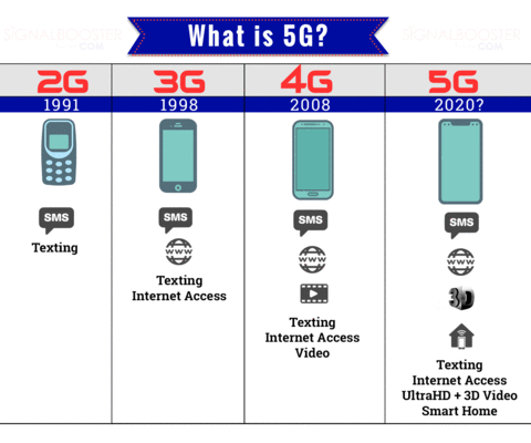 A chart comparing 2G, 3G. 4G, and 5G