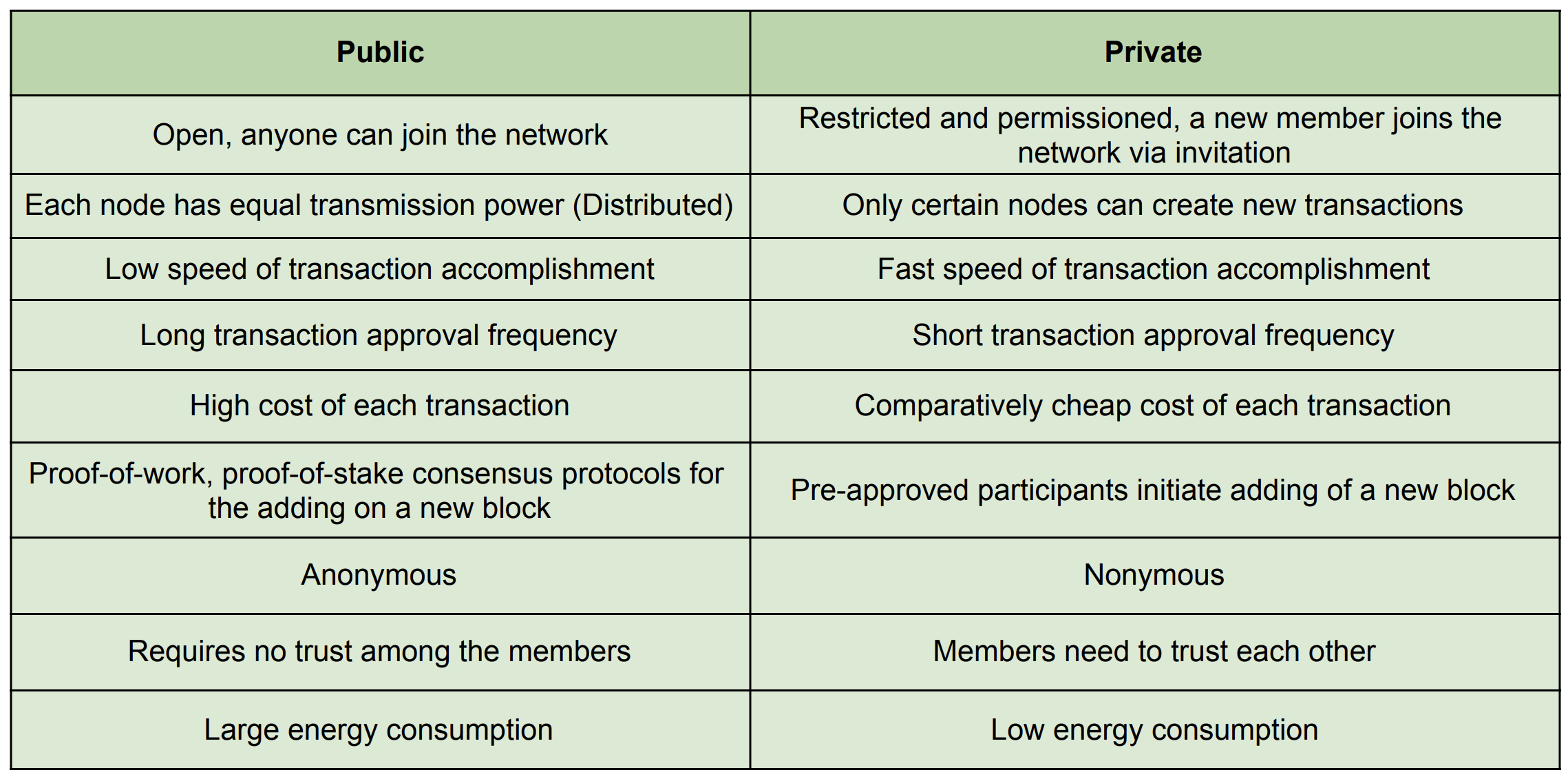 A list of differences between public and private blockchains