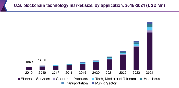 A chart of the US blockchain technology market share