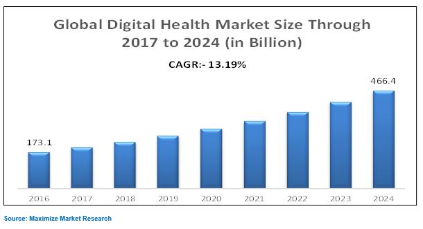 global digital health market size chart