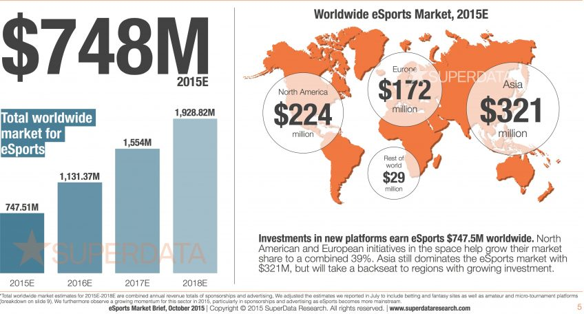 a graph illustrating the size of the global eSports market