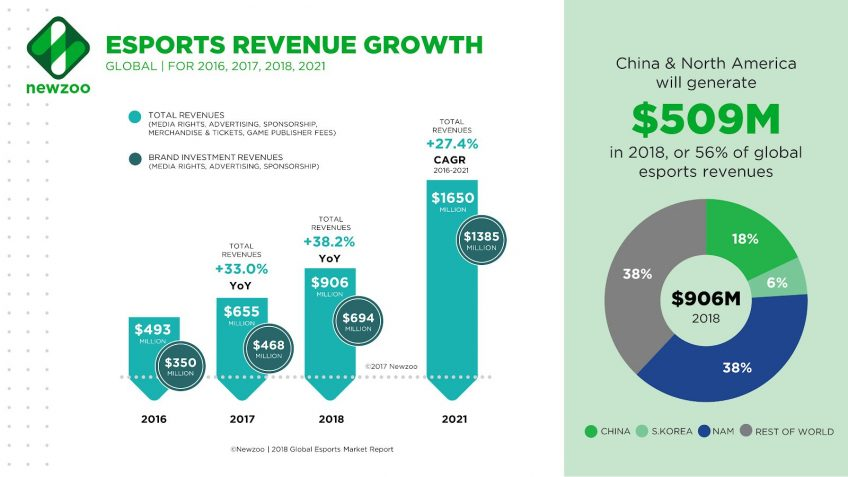 A chart of eSports revenue growth