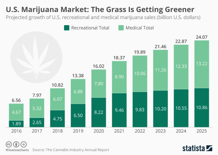 A graph illustrating the US marijuana market