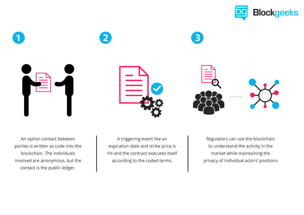 an illustration of how smart contracts work