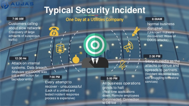 An infographic showing a typical security incident