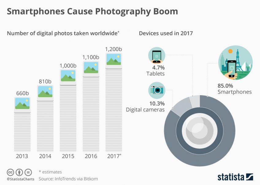 A chart of digital photos taken worldwide
