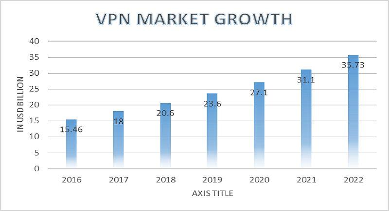 Global Market for VPN