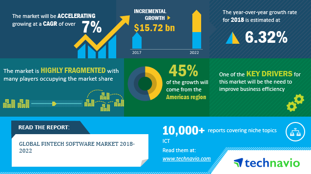 Fintech Market