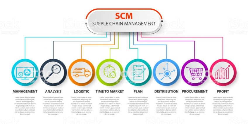 managing a supply chain