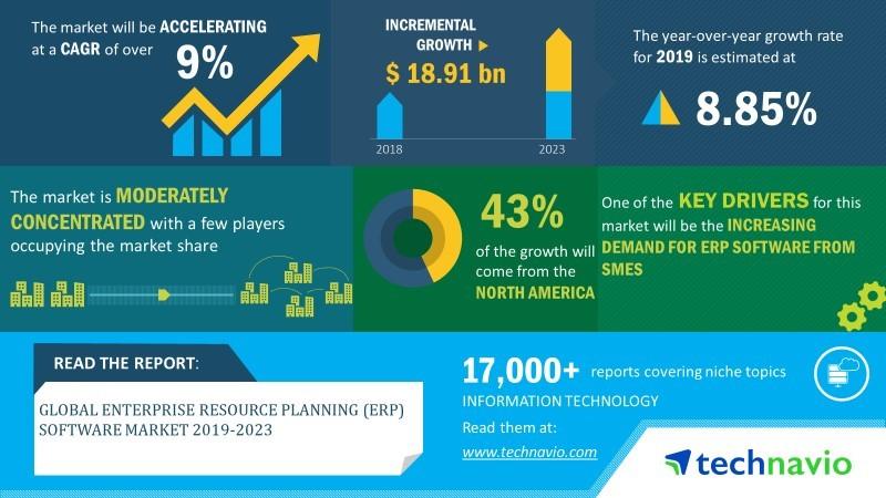 global market for ERM software